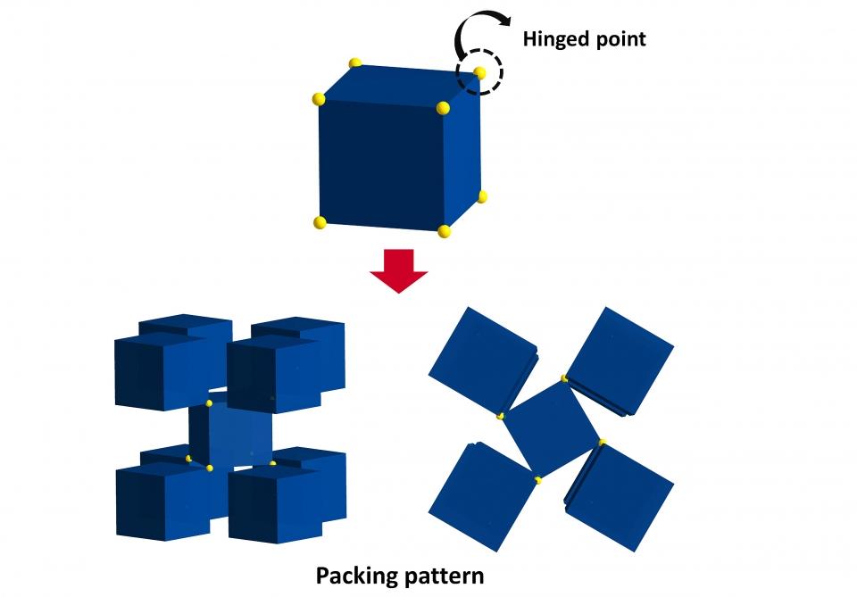 새로운 금속-유기 골격체(MOF)인 UPF-1가 음성 푸아송 비의 특징을 가지는 원리: 직육면체 하나는 금속-유기 골격체를 이루는 나노 케이지를 나타낸다. 이 직육면체의 꼭짓점을 공유하는 부분에는 노란색으로 표시된 접히는 지점(Hinged point)이 있다. 이 지점은 외부 자극에 따라 유연하게 움직이게 된다. 따라서 유연성을 가지는 접히는 지점의 움직임에 따라 직육면체들이 회전하게 된다.