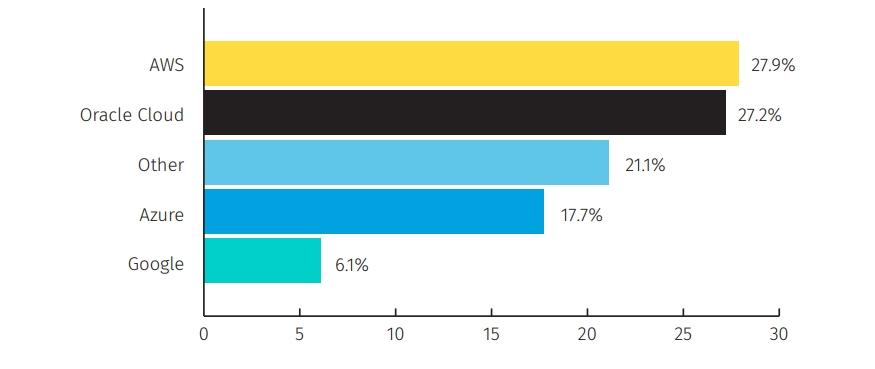 오라클 애플리케이션을 클라우드 IaaS로 전환하고자 하는 응답자의 70%는 오라클의 클라우드 제품을 채택하지 않고 AWS(Amazon Web Services), MS 애저(Microsoft Azure), 구글 클라우드 솔루션을 채택했다.