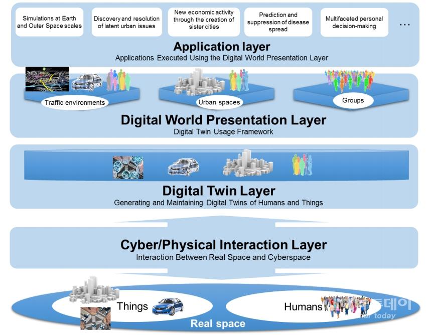 디지털 트윈 컴퓨팅 플랫폼 구조도(사진:백서 캡처)